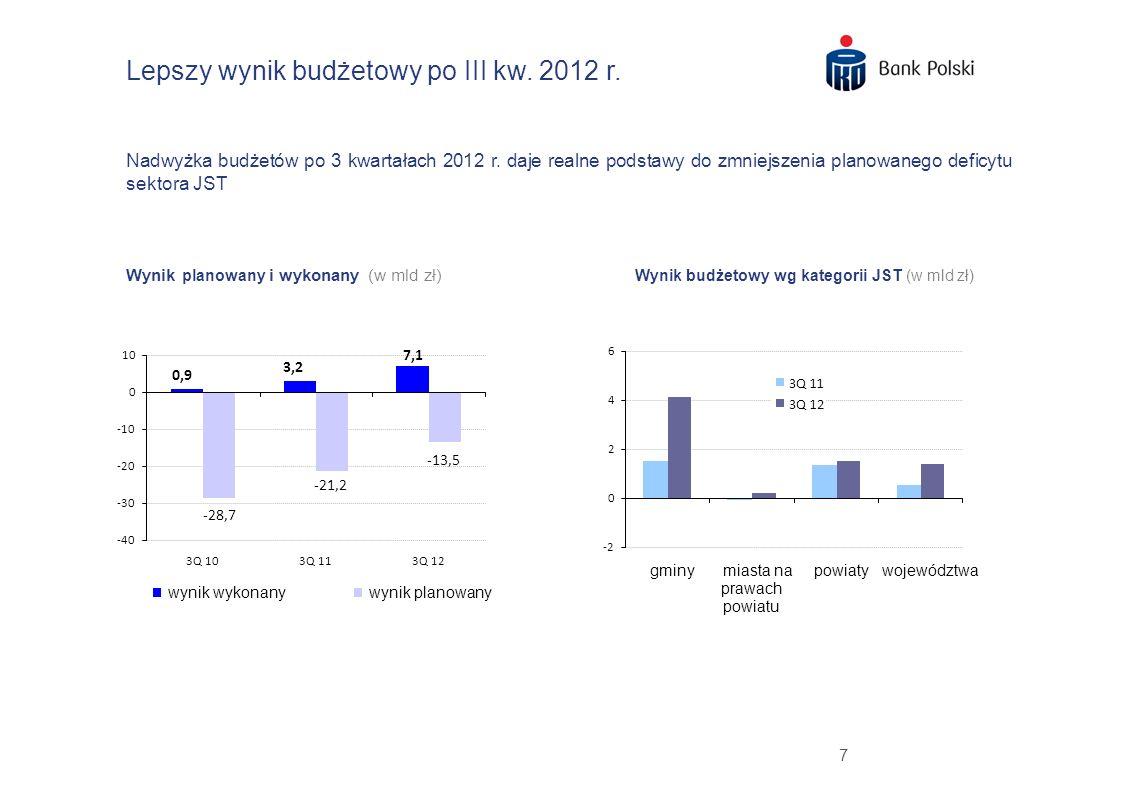 Lepszy wynik budżetowy po III kw. 2012 r.