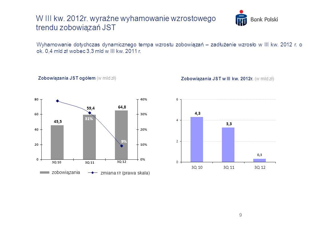 W III kw. 2012r. wyraźne wyhamowanie wzrostowego trendu zobowiązań JST