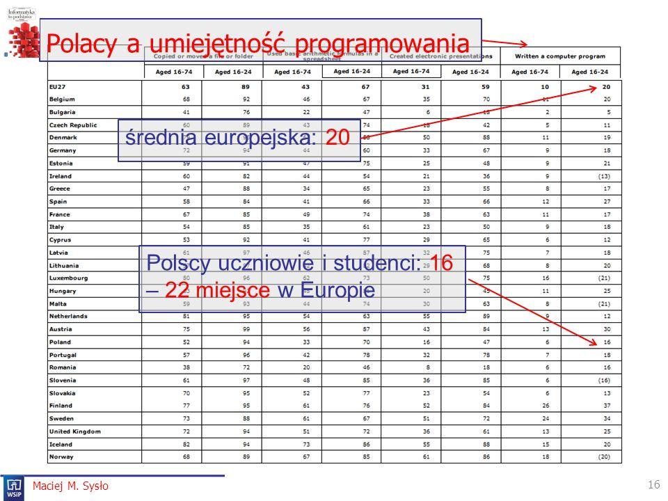 Polacy a umiejętność programowania