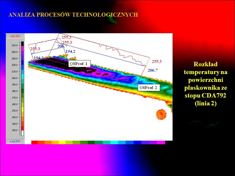 Rozkład temperatury na powierzchni płaskownika ze stopu CDA792