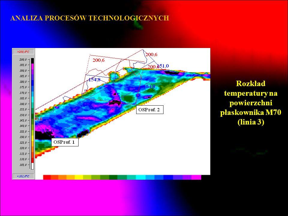 Rozkład temperatury na powierzchni płaskownika M70 (linia 3)