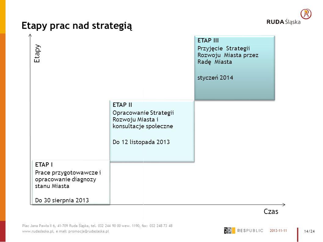 Etapy prac nad strategią