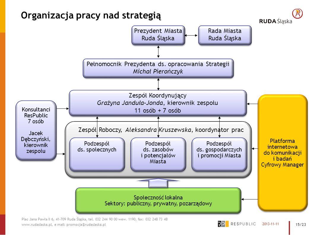 Organizacja pracy nad strategią