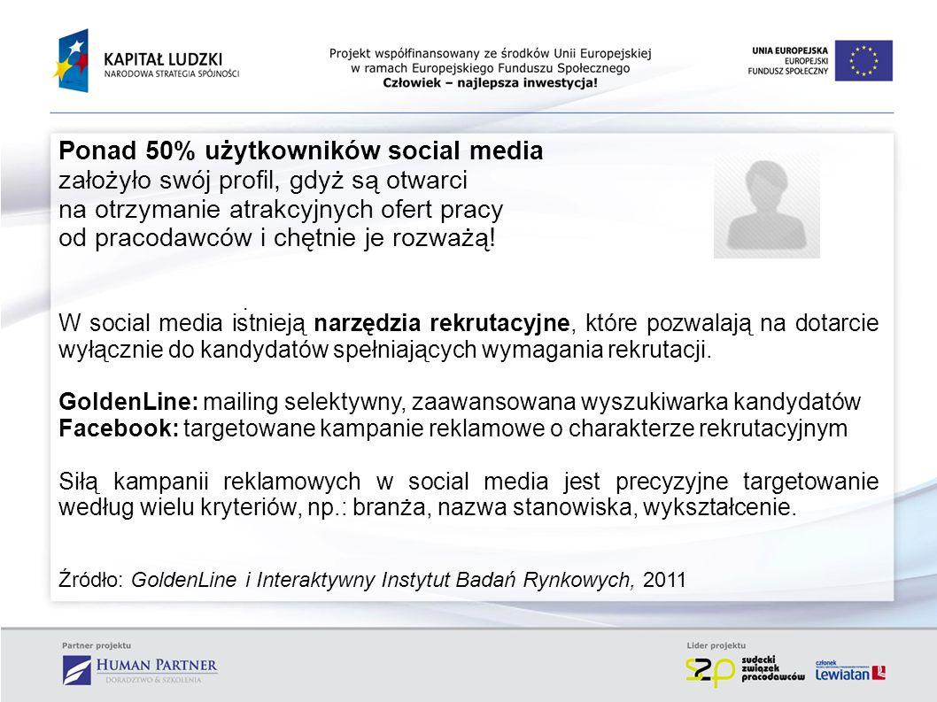 Ponad 50% użytkowników social media założyło swój profil, gdyż są otwarci na otrzymanie atrakcyjnych ofert pracy od pracodawców i chętnie je rozważą!