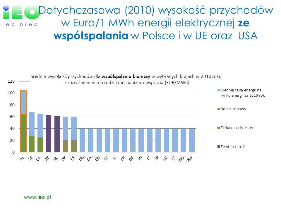 Dotychczasowa (2010) wysokość przychodów w Euro/1 MWh energii elektrycznej ze współspalania w Polsce i w UE oraz USA