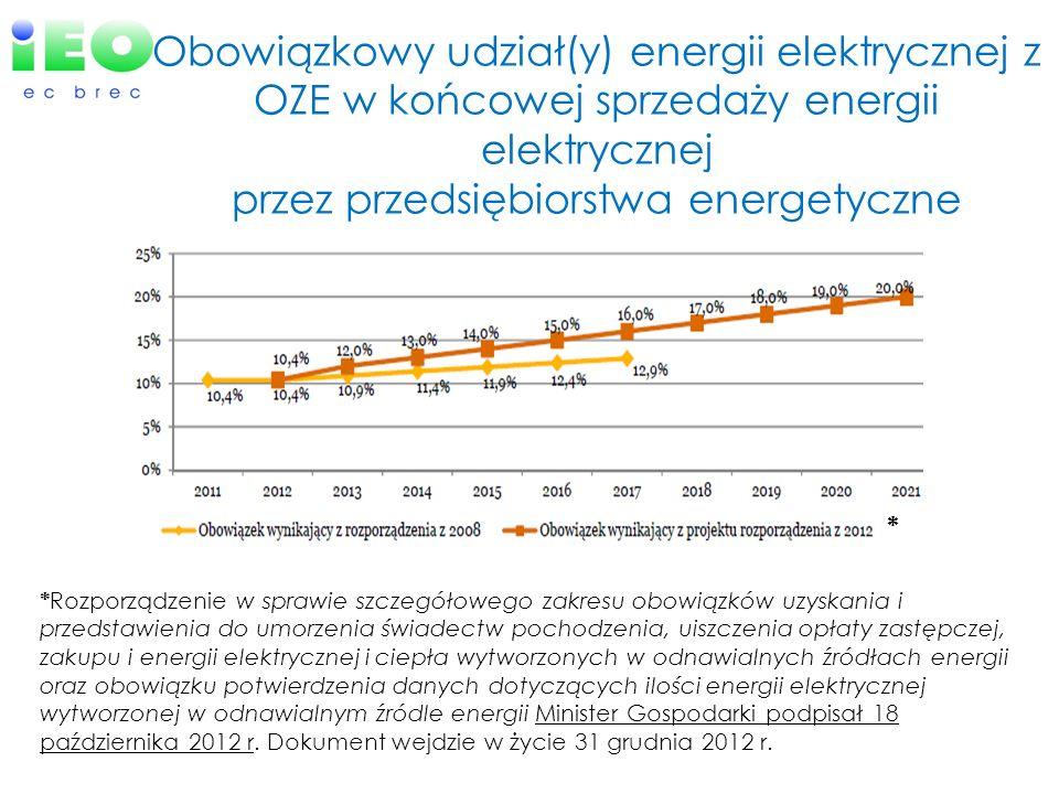 Obowiązkowy udział(y) energii elektrycznej z OZE w końcowej sprzedaży energii elektrycznej przez przedsiębiorstwa energetyczne