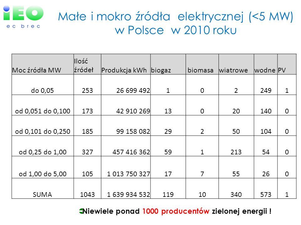 Małe i mokro źródła elektrycznej (<5 MW) w Polsce w 2010 roku