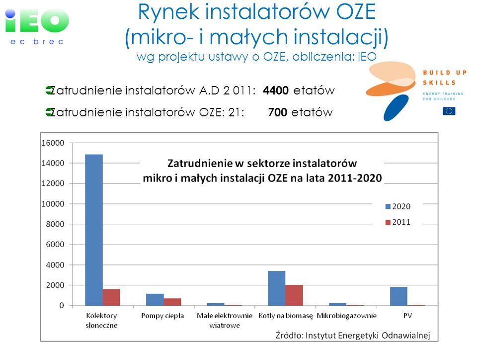 Rynek instalatorów OZE (mikro- i małych instalacji) wg projektu ustawy o OZE, obliczenia: IEO