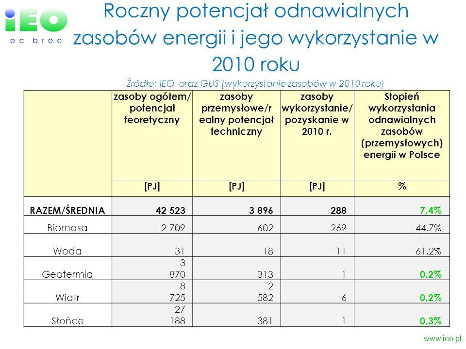 Roczny potencjał odnawialnych zasobów energii i jego wykorzystanie w 2010 roku Źródło: IEO oraz GUS (wykorzystanie zasobów w 2010 roku)
