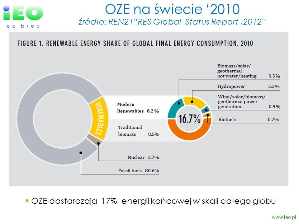 OZE na świecie '2010 źródło: REN21 RES Global Status Report '2012