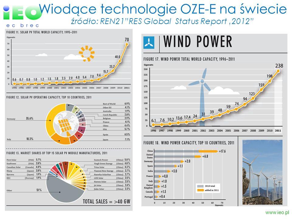 Wiodące technologie OZE-E na świecie źródło: REN21 RES Global Status Report '2012
