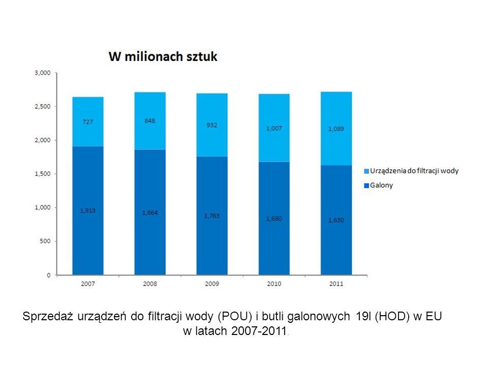 Sprzedaż urządzeń do filtracji wody (POU) i butli galonowych 19l (HOD) w EU