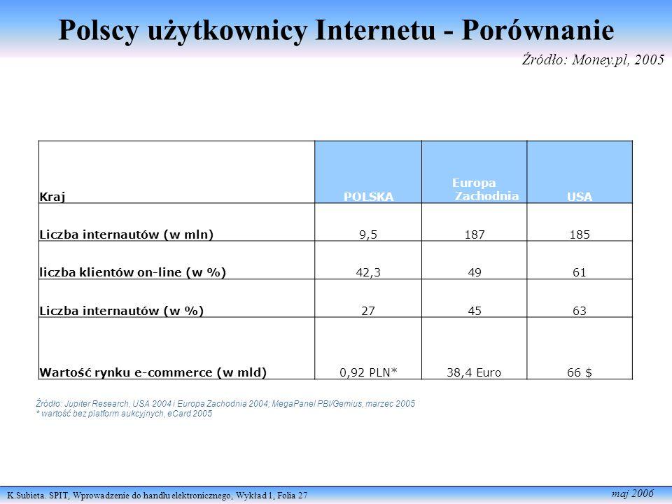 Polscy użytkownicy Internetu - Porównanie