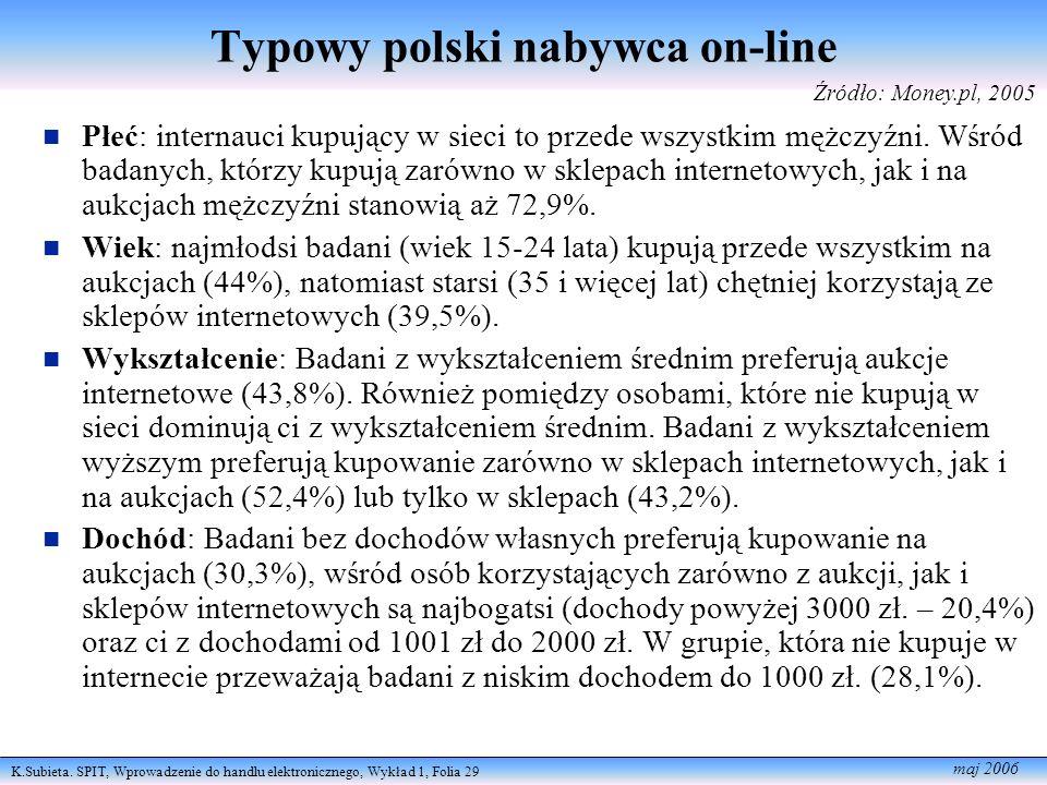 Typowy polski nabywca on-line