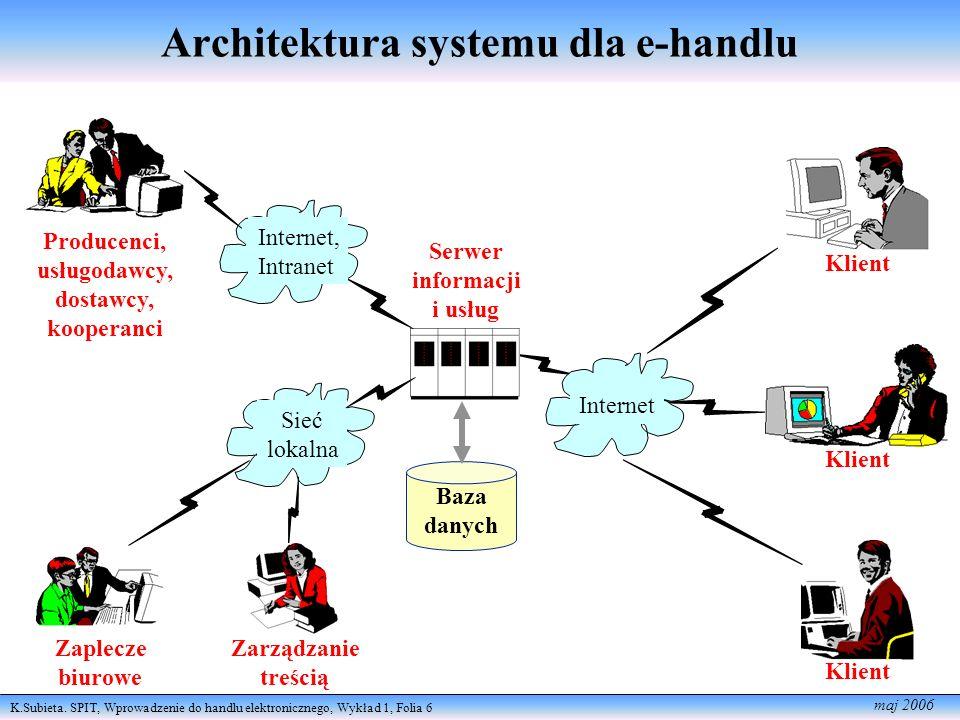 Architektura systemu dla e-handlu