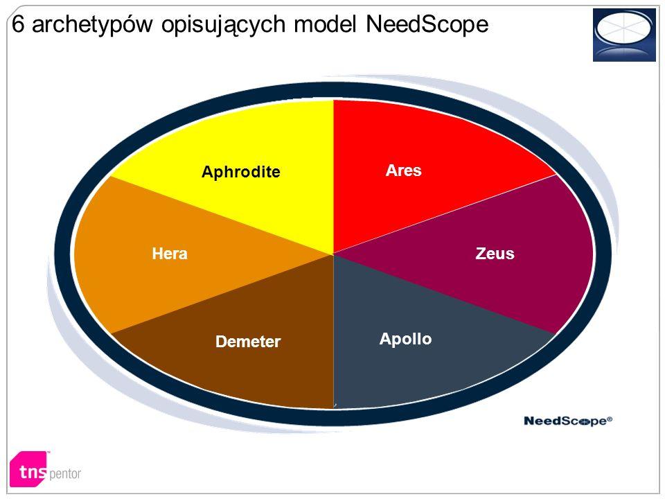 Demeter 6 archetypów opisujących model NeedScope Ares Zeus Apollo Hera