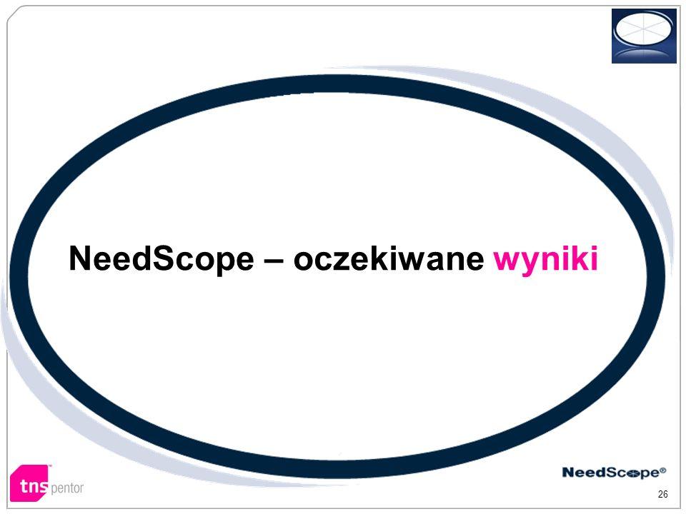 NeedScope – oczekiwane wyniki