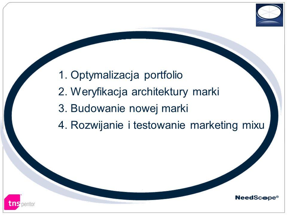 Na przykład… 1. Optymalizacja portfolio 2. Weryfikacja architektury marki 3.