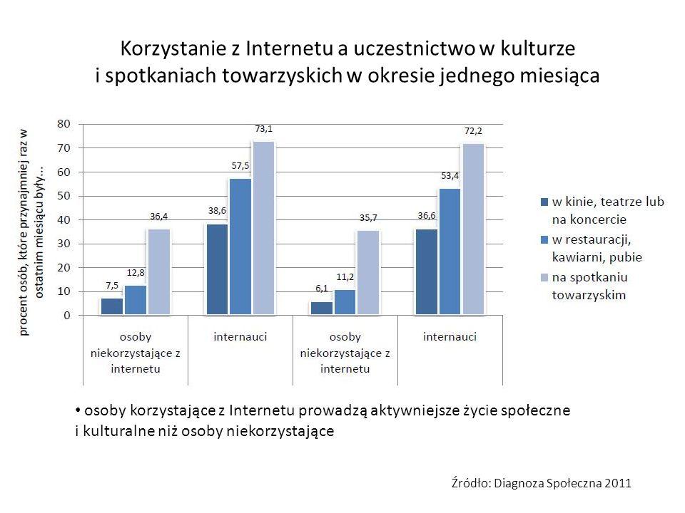 Korzystanie z Internetu a uczestnictwo w kulturze i spotkaniach towarzyskich w okresie jednego miesiąca