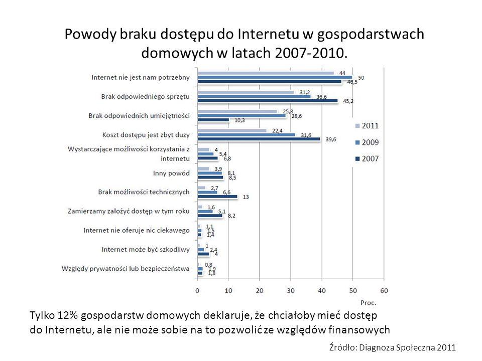 Powody braku dostępu do Internetu w gospodarstwach domowych w latach 2007-2010.