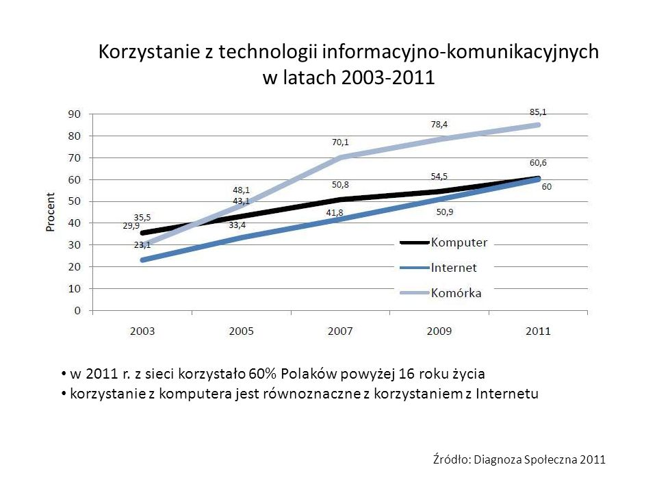 Korzystanie z technologii informacyjno-komunikacyjnych