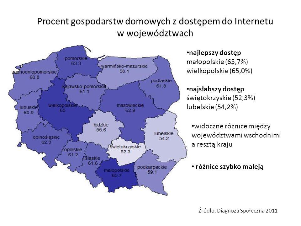 Procent gospodarstw domowych z dostępem do Internetu