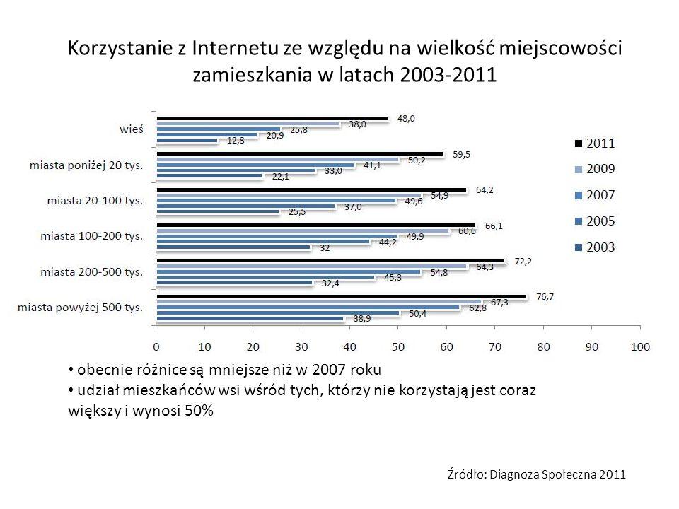Korzystanie z Internetu ze względu na wielkość miejscowości zamieszkania w latach 2003-2011