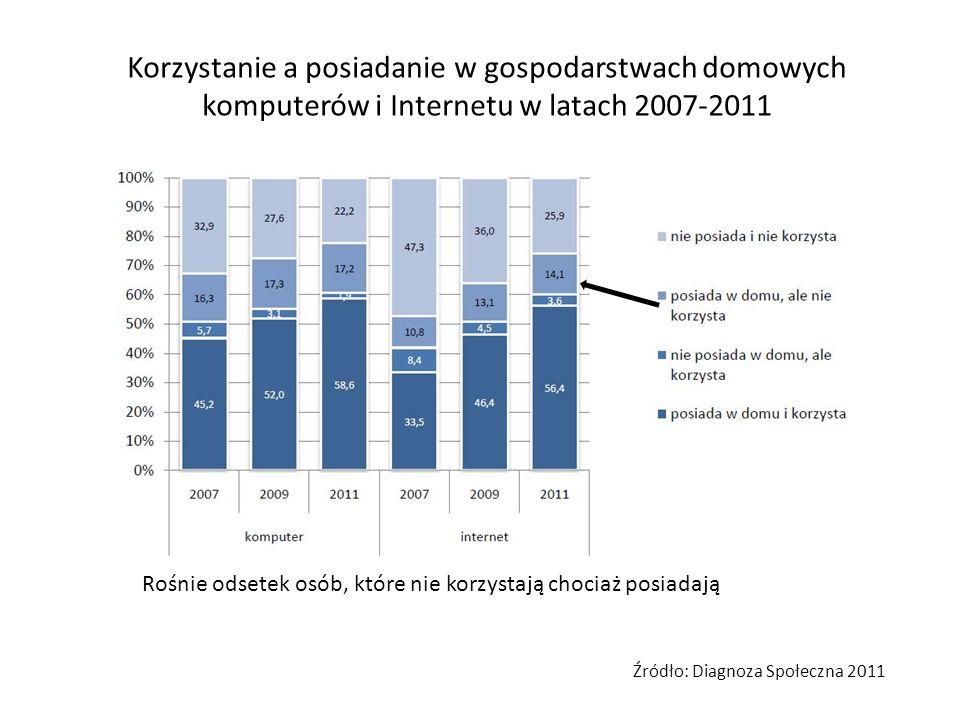Korzystanie a posiadanie w gospodarstwach domowych komputerów i Internetu w latach 2007-2011