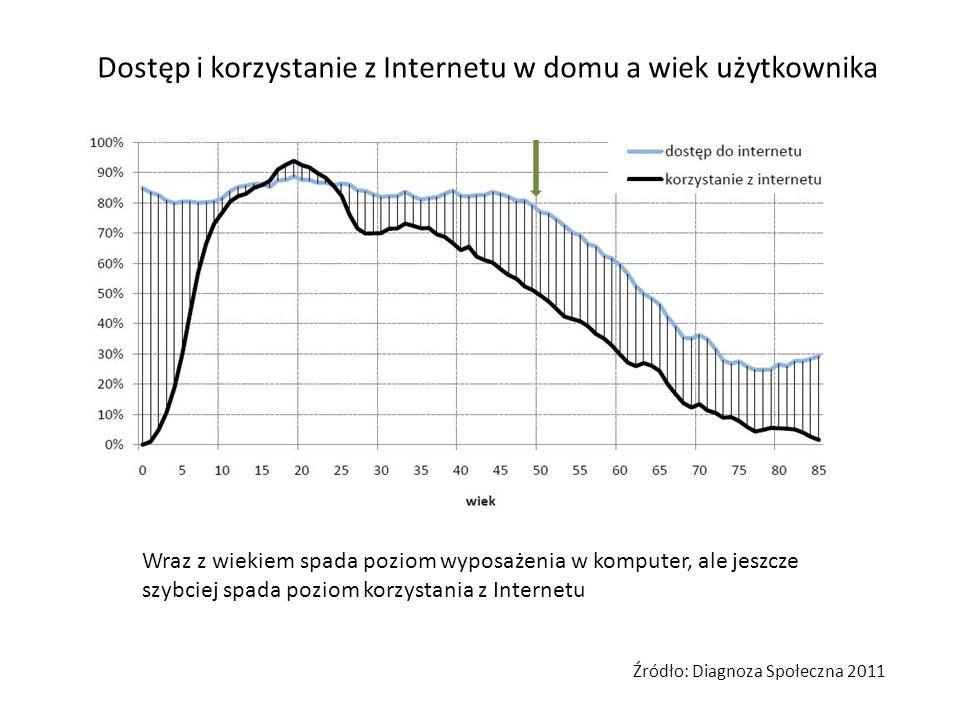 Dostęp i korzystanie z Internetu w domu a wiek użytkownika