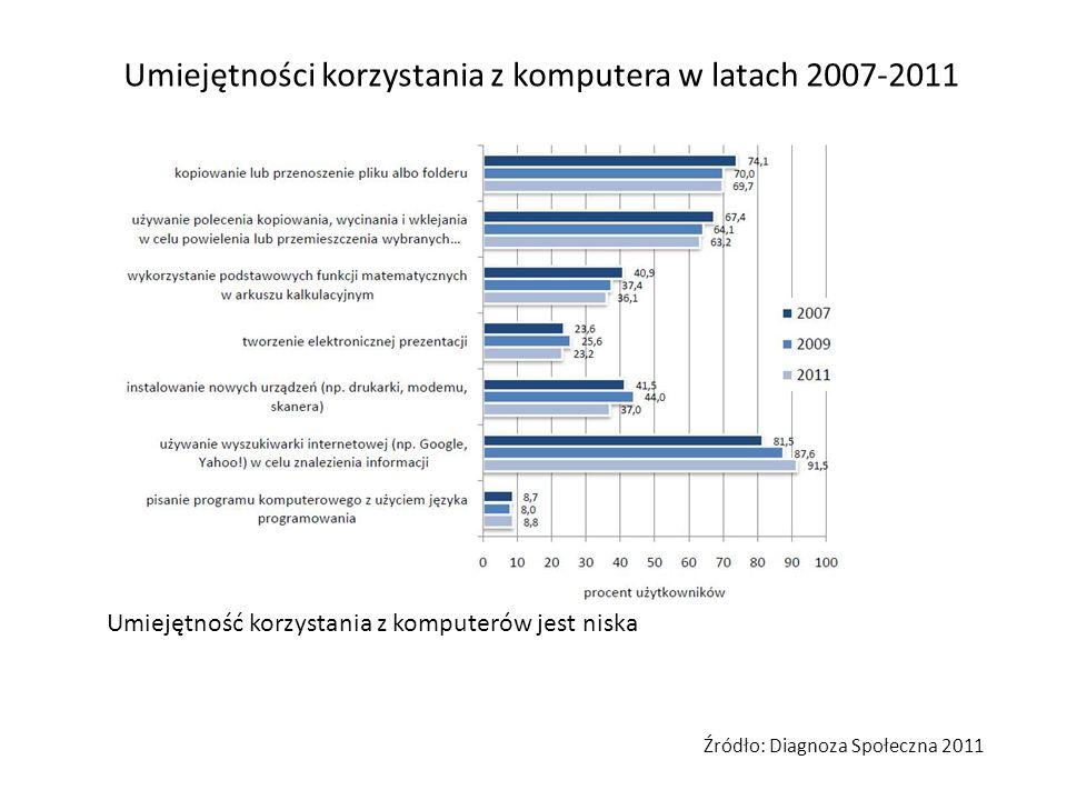Umiejętności korzystania z komputera w latach 2007-2011