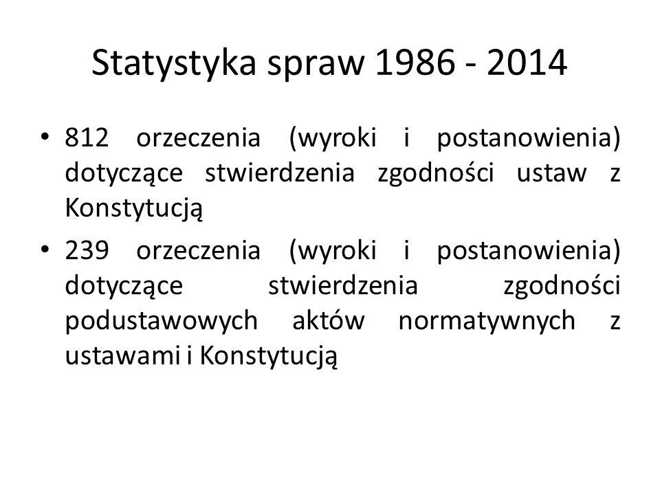 Statystyka spraw 1986 - 2014 812 orzeczenia (wyroki i postanowienia) dotyczące stwierdzenia zgodności ustaw z Konstytucją.