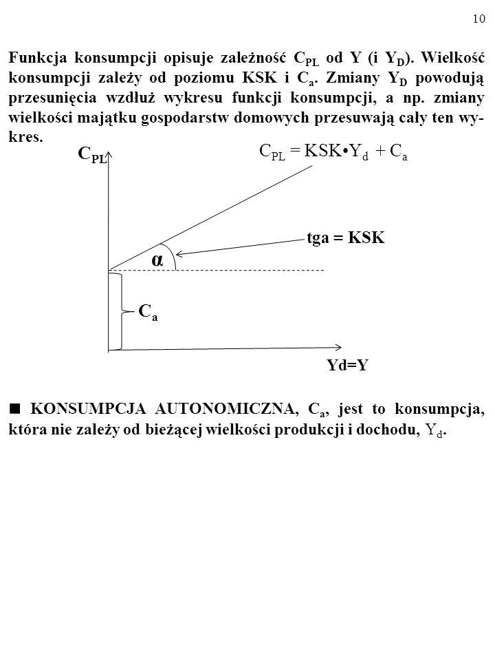 Funkcja konsumpcji opisuje zależność CPL od Y (i YD)