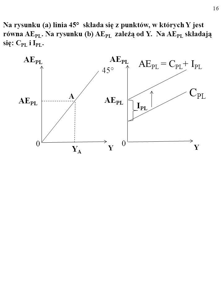 A CPL AEPL = CPL+ IPL AEPL 45° IPL YA