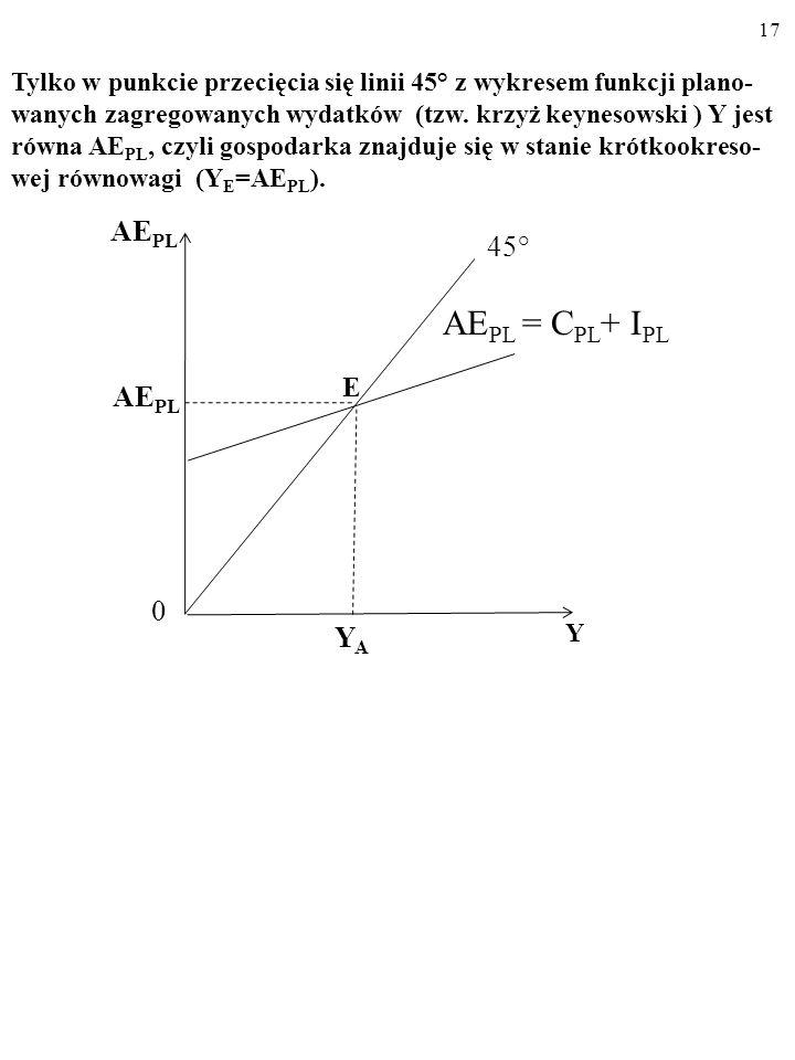 E AEPL = CPL+ IPL AEPL 45° YA