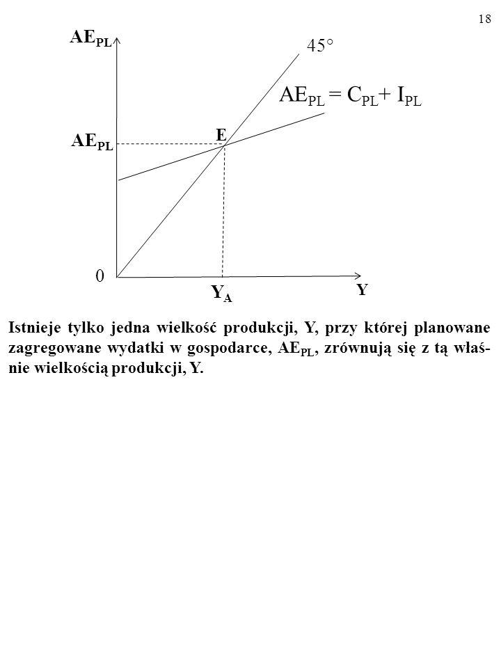 E AEPL = CPL+ IPL AEPL 45° YA Y