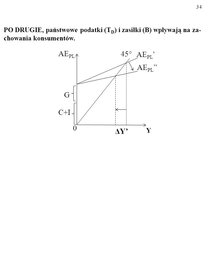 AEPL 45° AEPL' AEPL G C+I ΔY'
