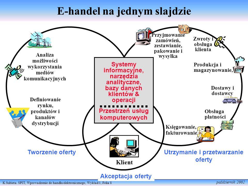 E-handel na jednym slajdzie