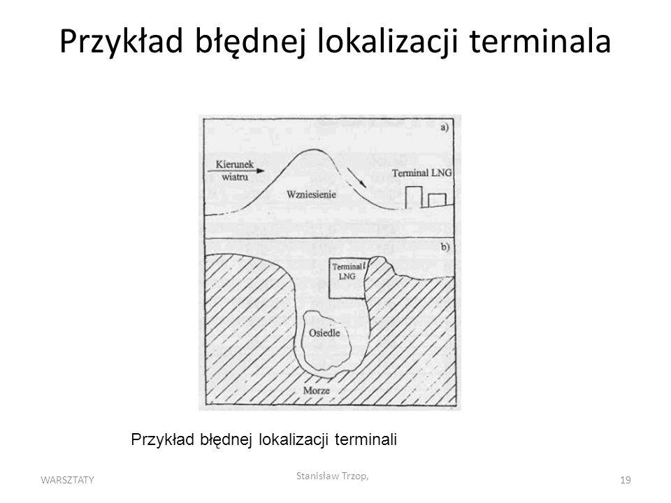 Przykład błędnej lokalizacji terminala