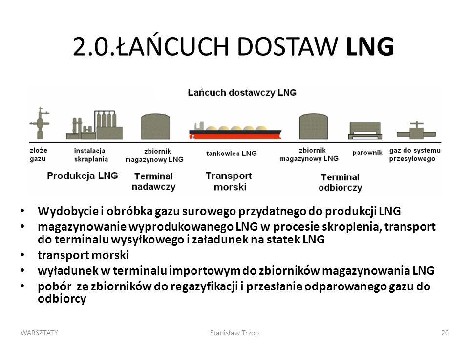 2.0.ŁAŃCUCH DOSTAW LNG Wydobycie i obróbka gazu surowego przydatnego do produkcji LNG.