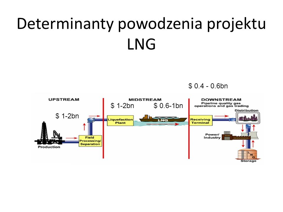 Determinanty powodzenia projektu LNG