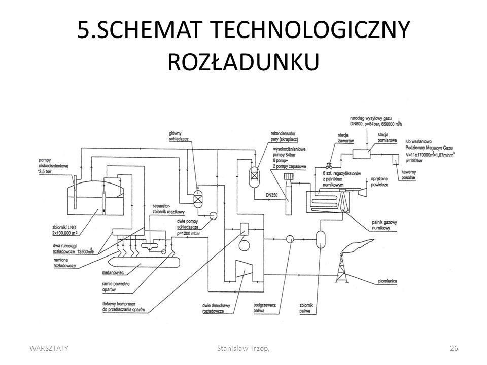 5.SCHEMAT TECHNOLOGICZNY ROZŁADUNKU