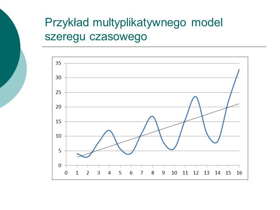 Przykład multyplikatywnego model szeregu czasowego