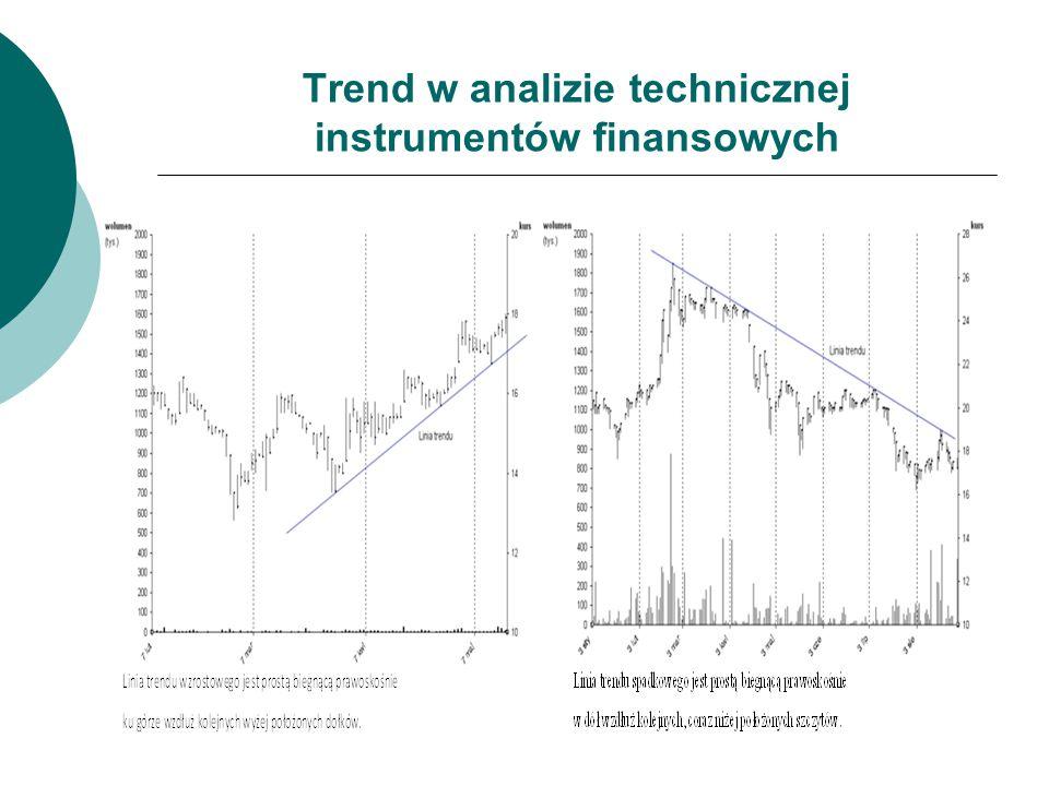 Trend w analizie technicznej instrumentów finansowych