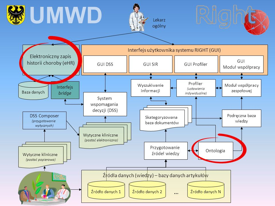 UMWD … Interfejs użytkownika systemu RIGHT (GUI) Elektroniczny zapis