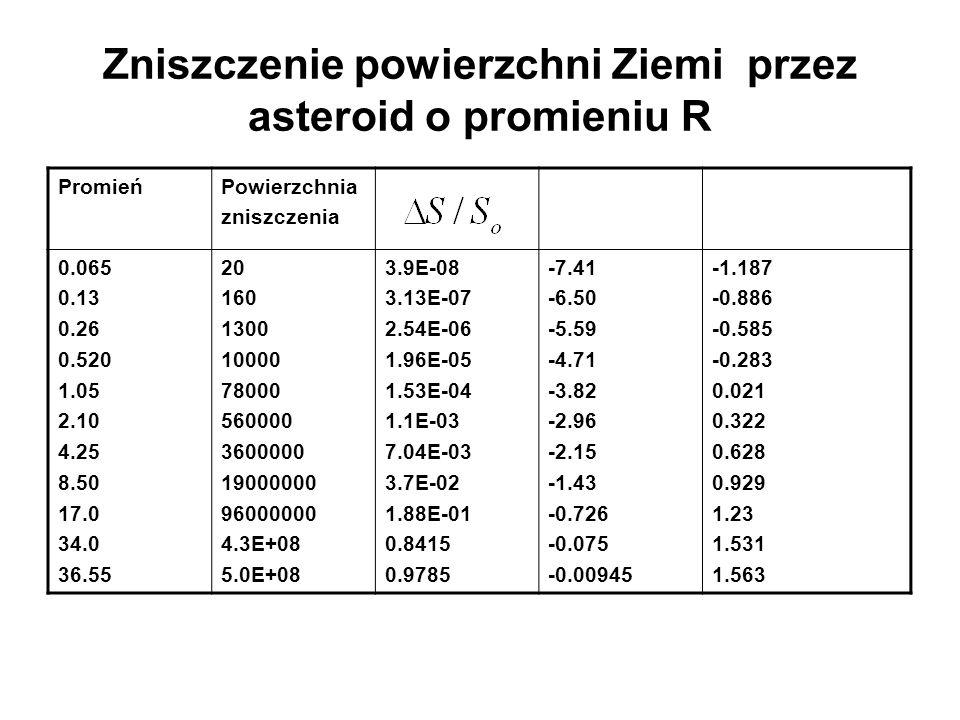 Zniszczenie powierzchni Ziemi przez asteroid o promieniu R
