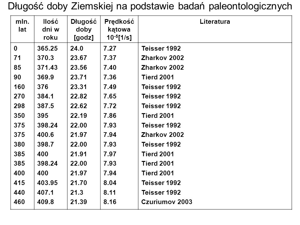 Długość doby Ziemskiej na podstawie badań paleontologicznych