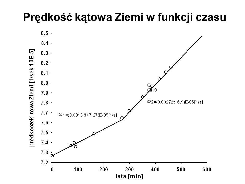 Prędkość kątowa Ziemi w funkcji czasu