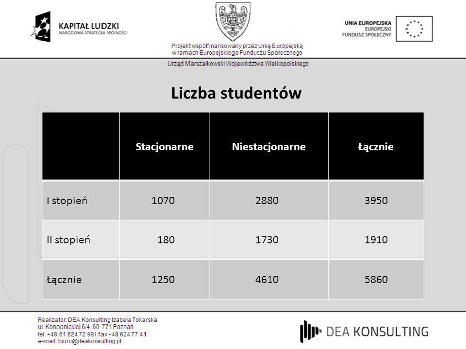 Liczba studentów Stacjonarne Niestacjonarne Łącznie I stopień 1070