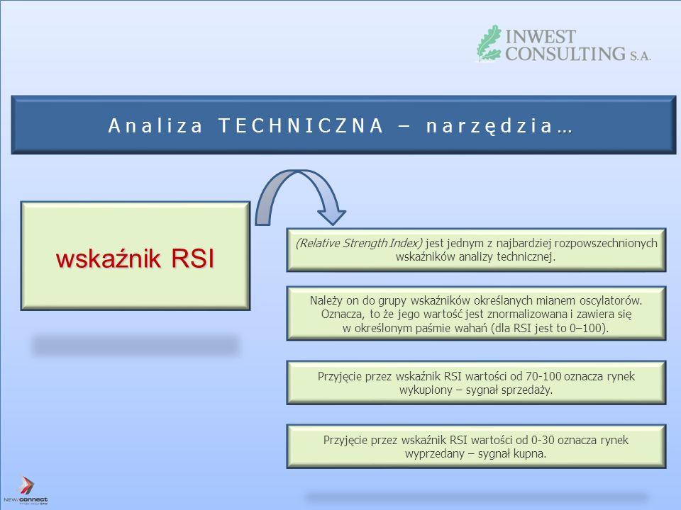 wskaźnik RSI Analiza TECHNICZNA – narzędzia…