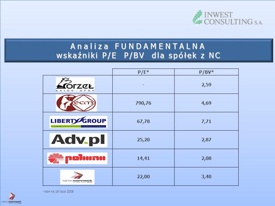 Analiza FUNDAMENTALNA wskaźniki P/E P/BV dla spółek z NC